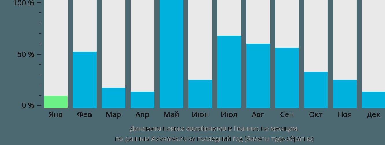 Динамика поиска авиабилетов в Гианнис по месяцам