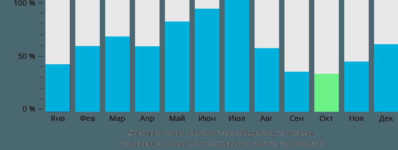 Динамика поиска авиабилетов в Хайдарабад по месяцам
