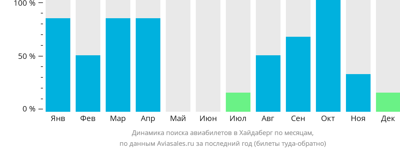 Динамика поиска авиабилетов в Хайдаберг по месяцам