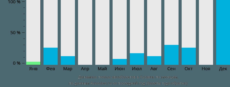 Динамика поиска авиабилетов Хусавик по месяцам