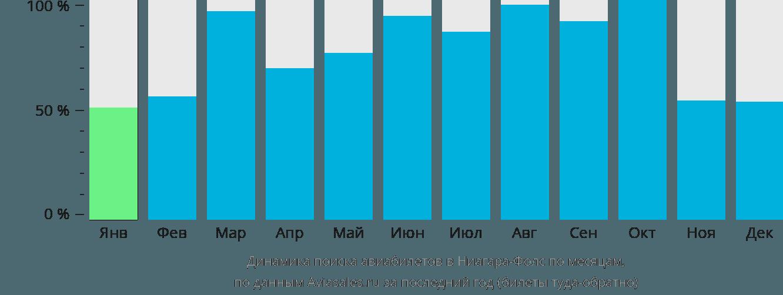 Динамика поиска авиабилетов в Ниагара-Фолс по месяцам
