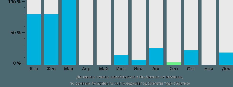Динамика поиска авиабилетов Ин-Аменас по месяцам