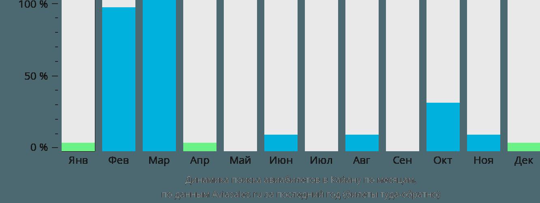 Динамика поиска авиабилетов в Кайану по месяцам