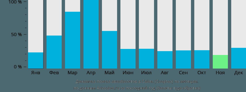 Динамика поиска авиабилетов Сайяк (Сиаргао) по месяцам