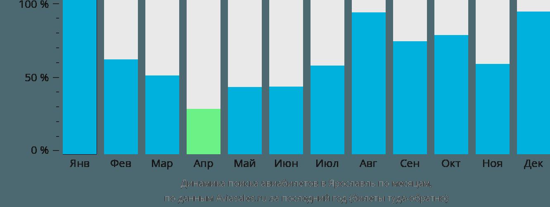 Динамика поиска авиабилетов в Ярославль по месяцам