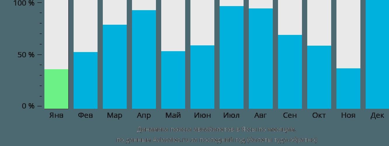 Динамика поиска авиабилетов в Яссы по месяцам