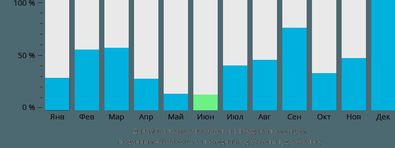 Динамика поиска авиабилетов в Ибадана по месяцам