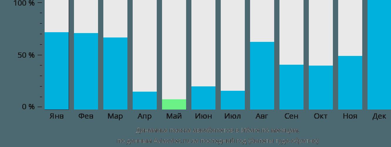 Динамика поиска авиабилетов в Ибаги по месяцам