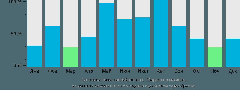 Динамика поиска авиабилетов в Ибараки по месяцам