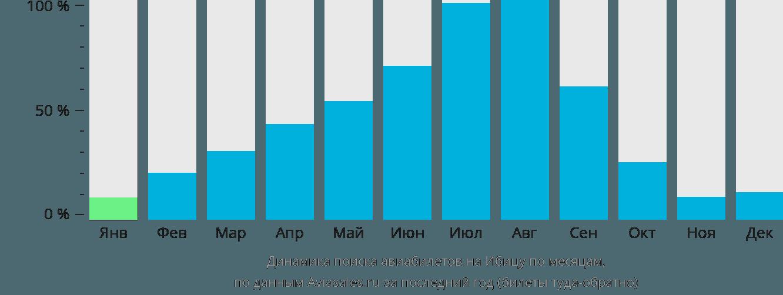 Динамика поиска авиабилетов на Ибицу по месяцам