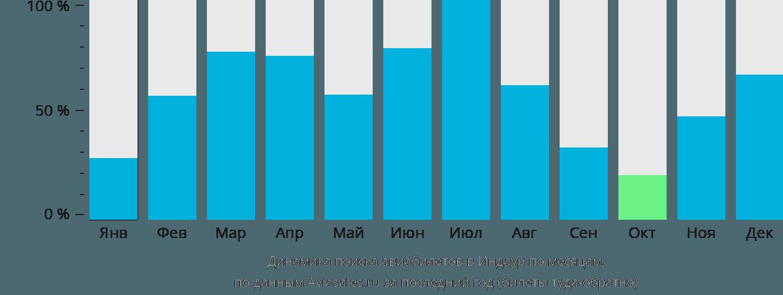 Динамика поиска авиабилетов в Индор по месяцам