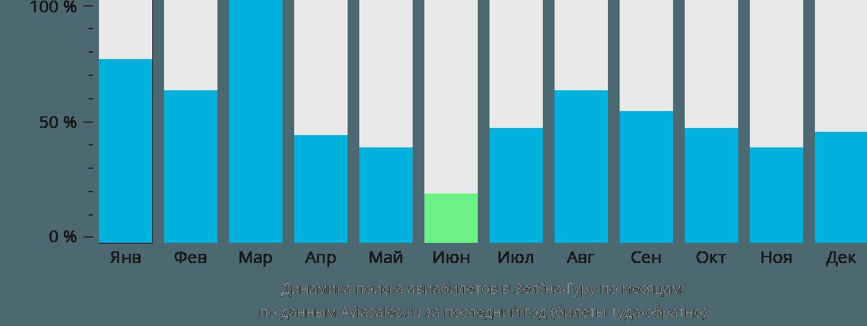Динамика поиска авиабилетов в Зелёна-Гуру по месяцам