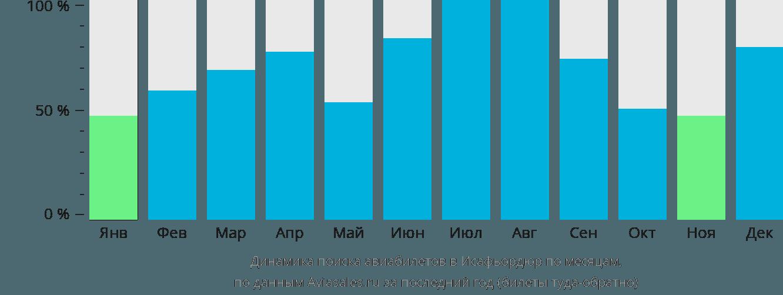 Динамика поиска авиабилетов в Исафьордюр по месяцам