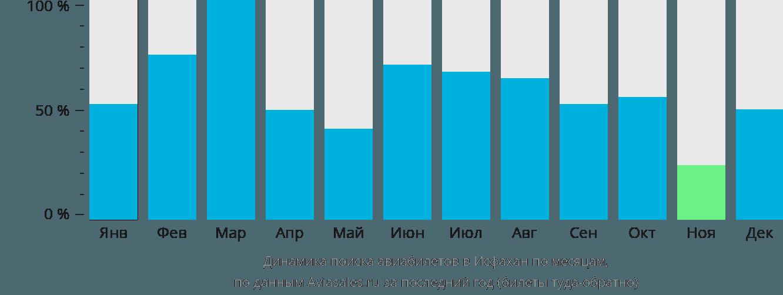 Динамика поиска авиабилетов в Исфахан по месяцам