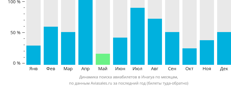 Динамика поиска авиабилетов в Инагуа по месяцам