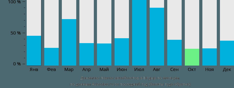 Динамика поиска авиабилетов в Ыгдыр по месяцам
