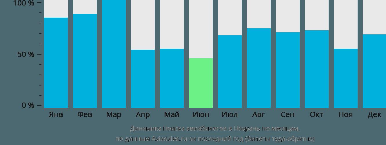 Динамика поиска авиабилетов в Назрань по месяцам