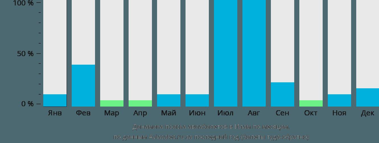 Динамика поиска авиабилетов в Илам по месяцам