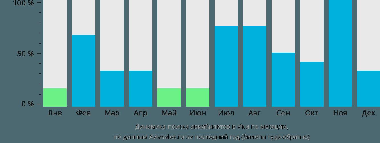 Динамика поиска авиабилетов в Ики по месяцам