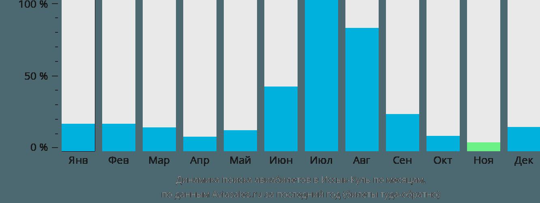 Динамика поиска авиабилетов в Иссык-Куль по месяцам