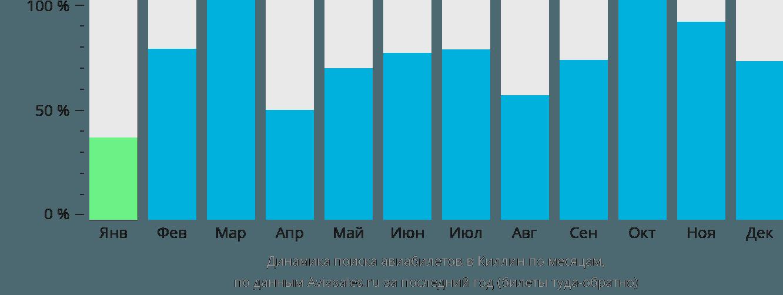 Динамика поиска авиабилетов Килин по месяцам