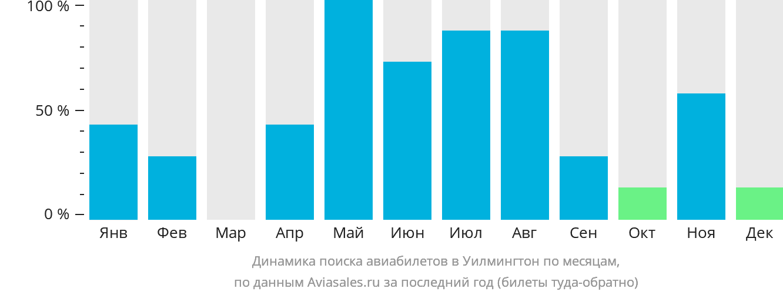 Динамика поиска авиабилетов Уилмингтон по месяцам