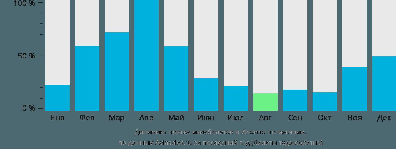Динамика поиска авиабилетов в Йоила по месяцам