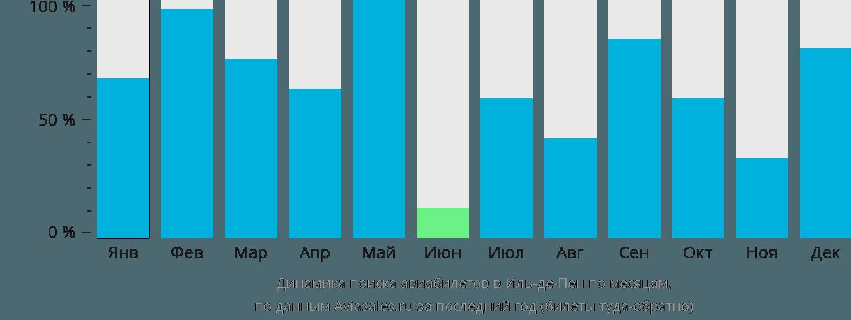 Динамика поиска авиабилетов в Пен по месяцам