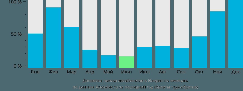 Динамика поиска авиабилетов в Илорин по месяцам