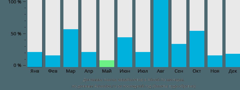 Динамика поиска авиабилетов Айла по месяцам