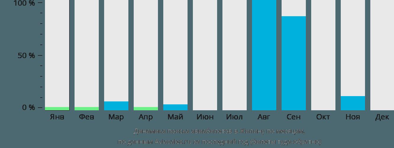 Динамика поиска авиабилетов в Жилину по месяцам