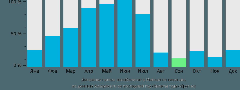 Динамика поиска авиабилетов в Импхал по месяцам