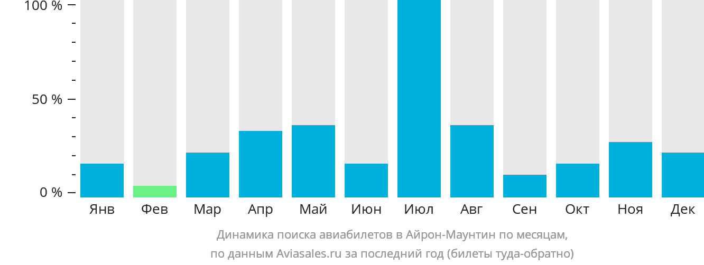 Динамика поиска авиабилетов Айрон Маунтайн по месяцам