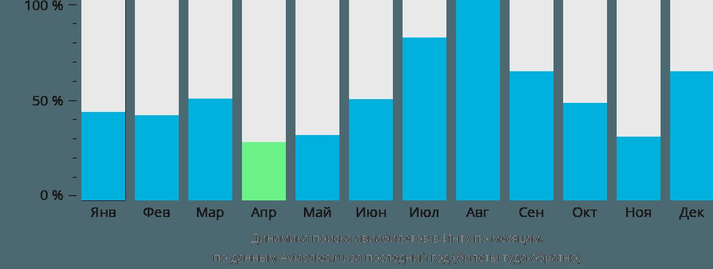 Динамика поиска авиабилетов в Инту по месяцам