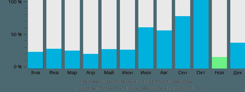 Динамика поиска авиабилетов в Иньчуань по месяцам