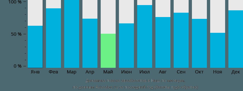 Динамика поиска авиабилетов в Ниш по месяцам