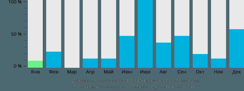 Динамика поиска авиабилетов Интернешнл-Фоллс по месяцам