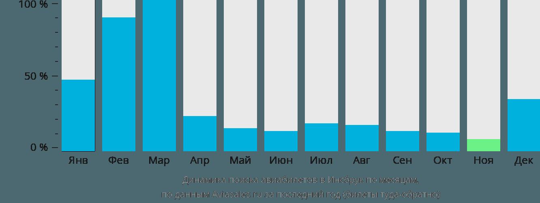 Динамика поиска авиабилетов в Инсбрук по месяцам
