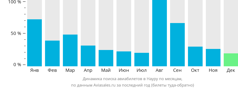 Динамика поиска авиабилетов Науру Айленд по месяцам