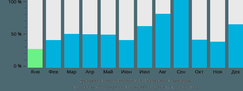Динамика поиска авиабилетов в Инвернесс по месяцам