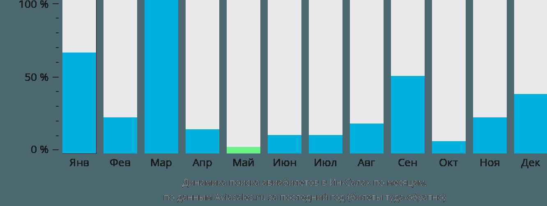 Динамика поиска авиабилетов в Ин-Салах по месяцам
