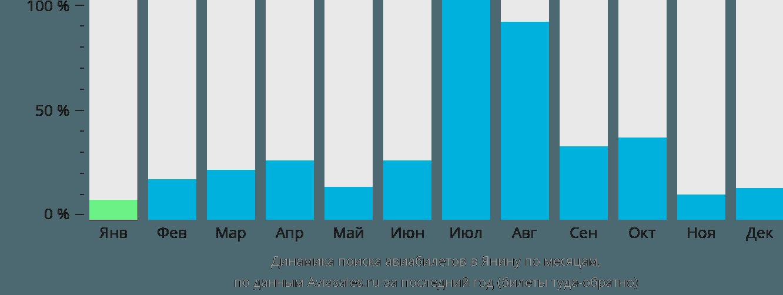 Динамика поиска авиабилетов в Янину по месяцам