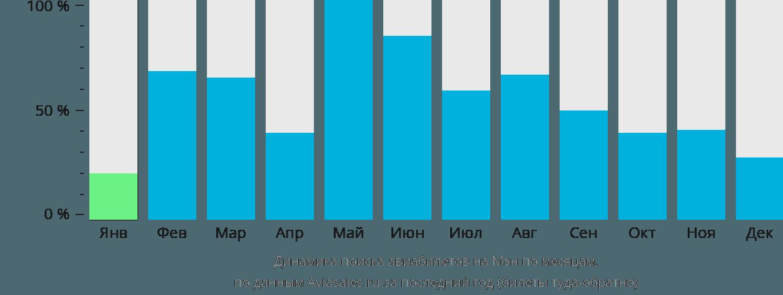 Динамика поиска авиабилетов на Остров Мэн по месяцам