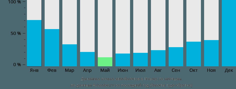 Динамика поиска авиабилетов в Илеуса по месяцам