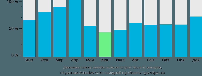 Динамика поиска авиабилетов на Остров Пасхи по месяцам