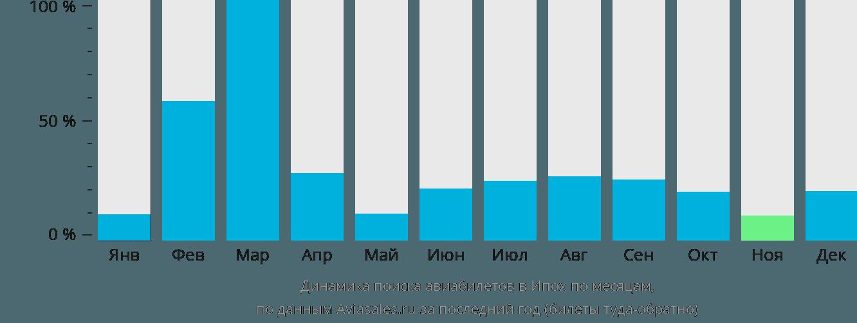 Динамика поиска авиабилетов в Ипоха по месяцам