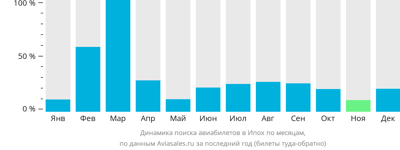 Динамика поиска авиабилетов в Ипох по месяцам