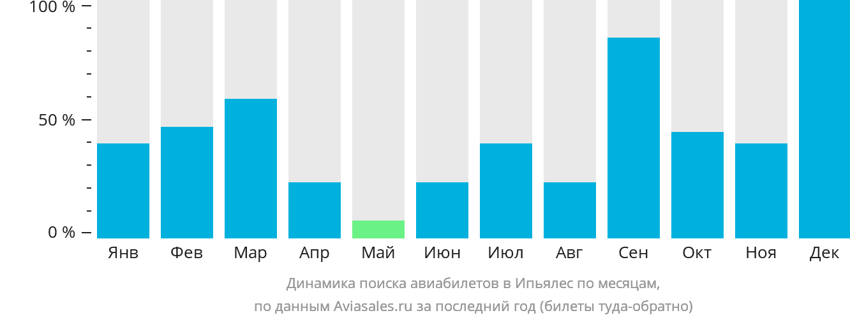 Динамика поиска авиабилетов в Ипьялес по месяцам
