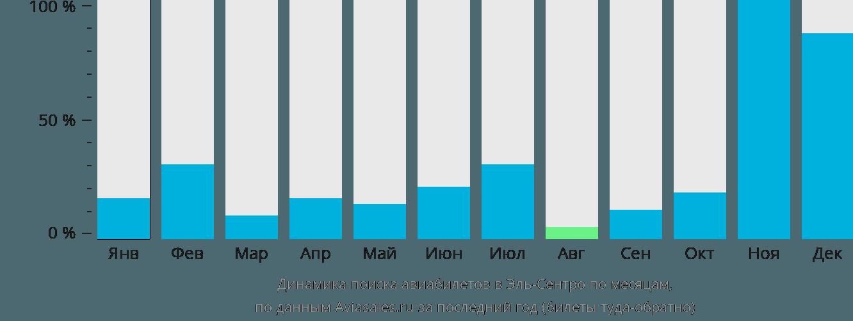 Динамика поиска авиабилетов Империал по месяцам