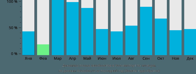 Динамика поиска авиабилетов Уильямспорт по месяцам